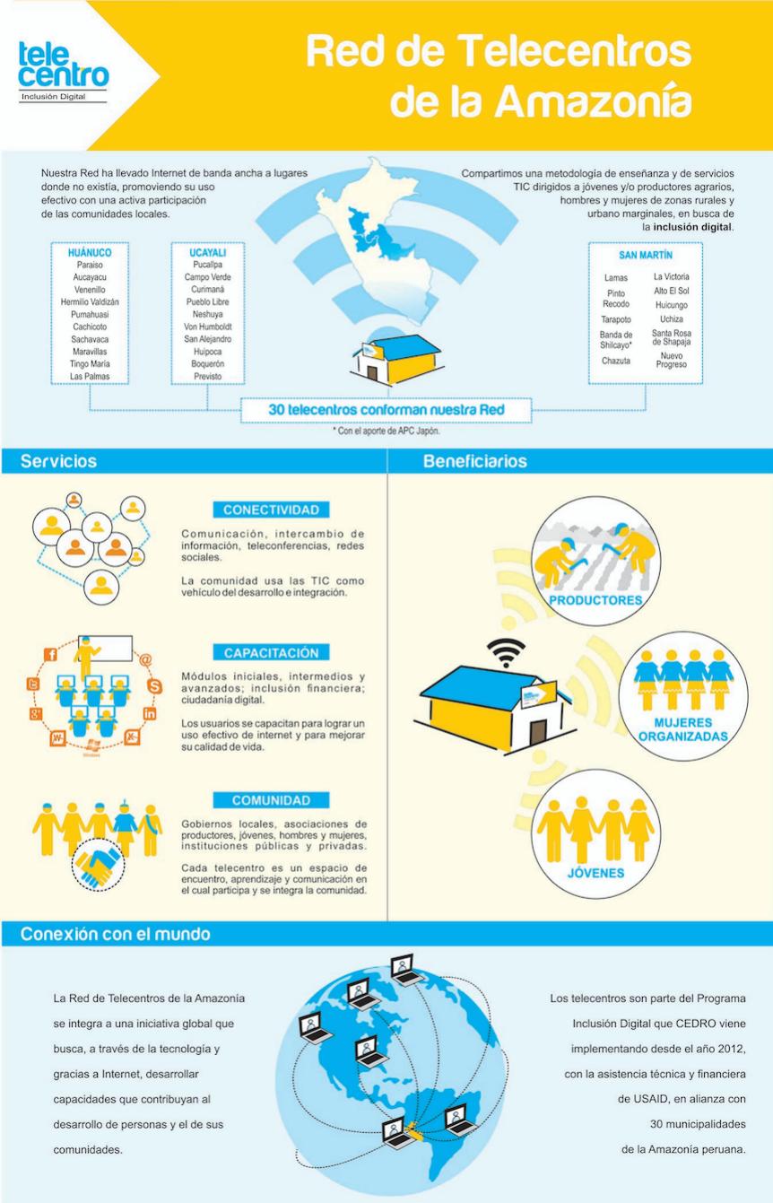 infografia_telecentros